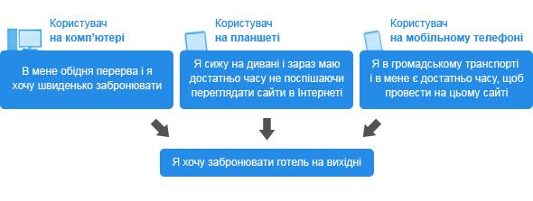 Задачі користувачів