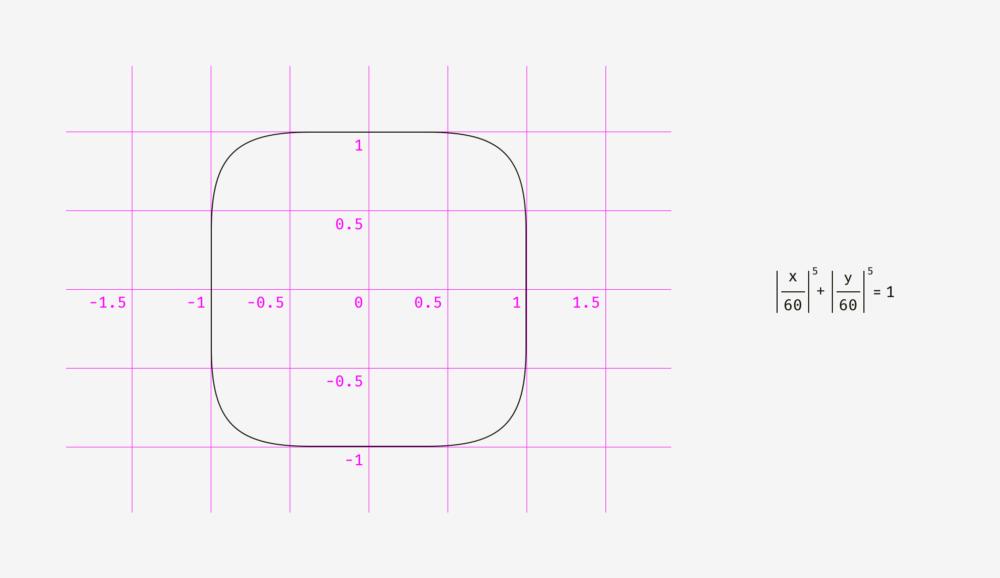 оптичні ілюзії. Скруглення кутів в іконках. формула кривої Ламе