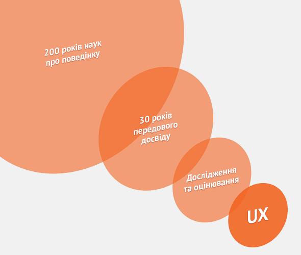 Чотири міфи про UX та способи їх подолання